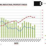 Latest Industrial Property Statistics