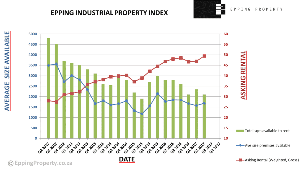 Epping Industrial Property Index