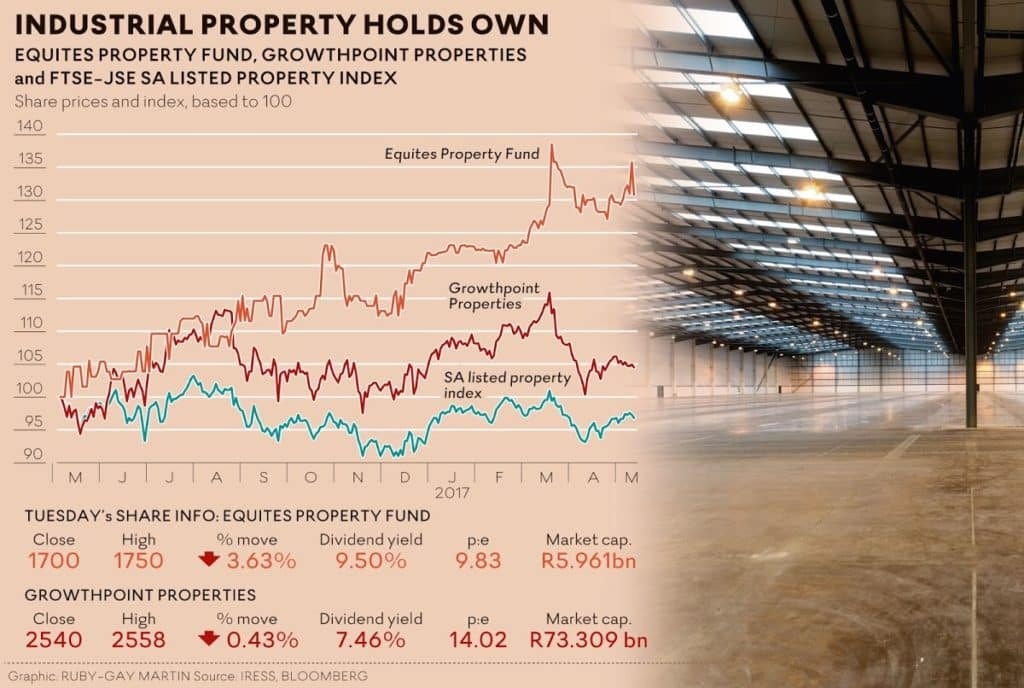 Industrial Property Investments