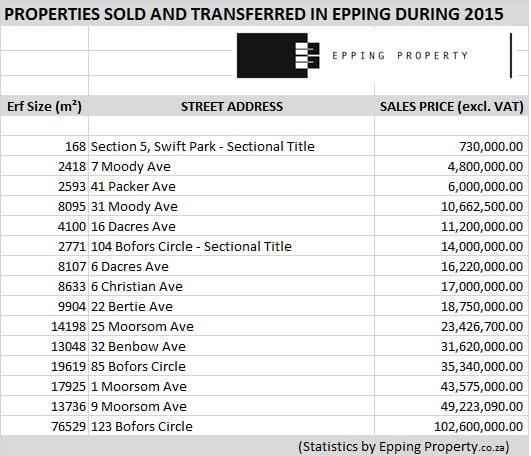 Properties Sold and transferred during 2015