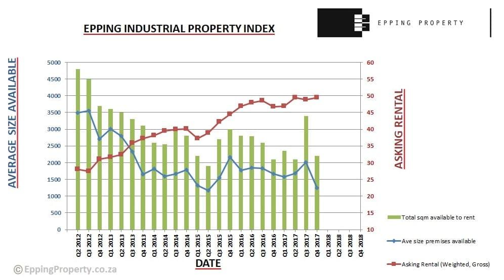 Industrial Property Index