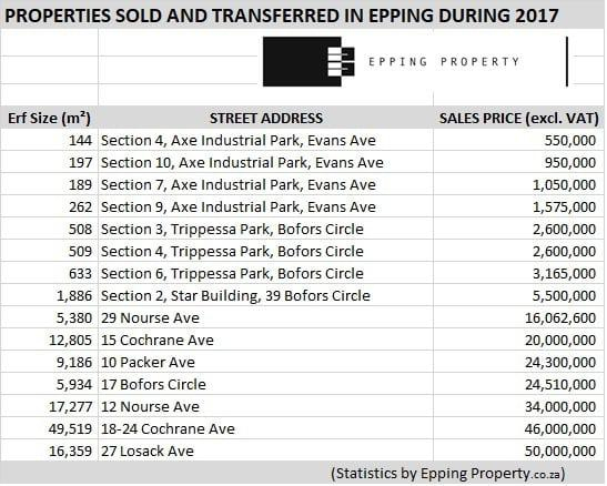 Sales in Epping Cape Town 2017
