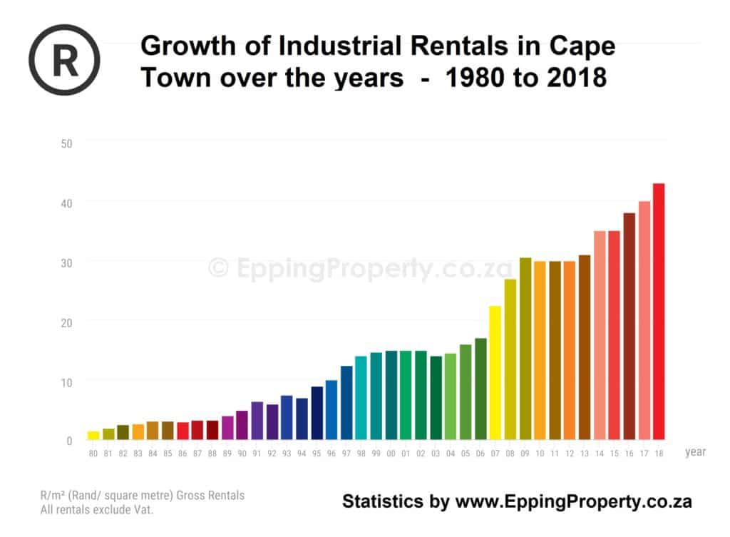 Industrial Rentals Cape Town