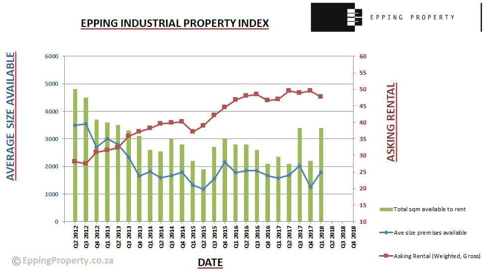 Industrial Property Index