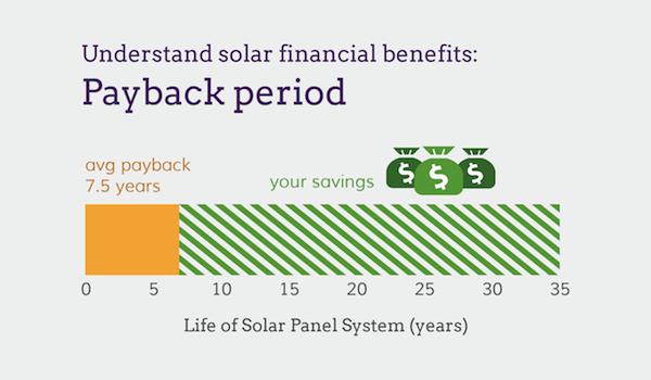 Solar Power payback