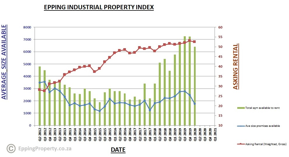 Epping Property Industrial Property Index 2020_Q1