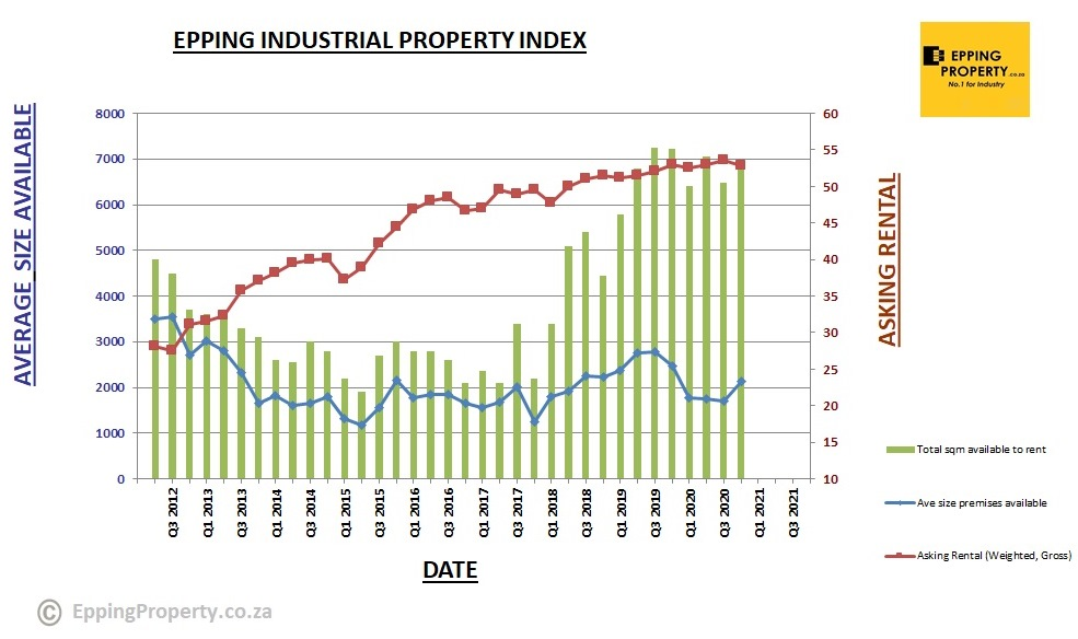 Epping Property Industrial Property Index _2020_Q4